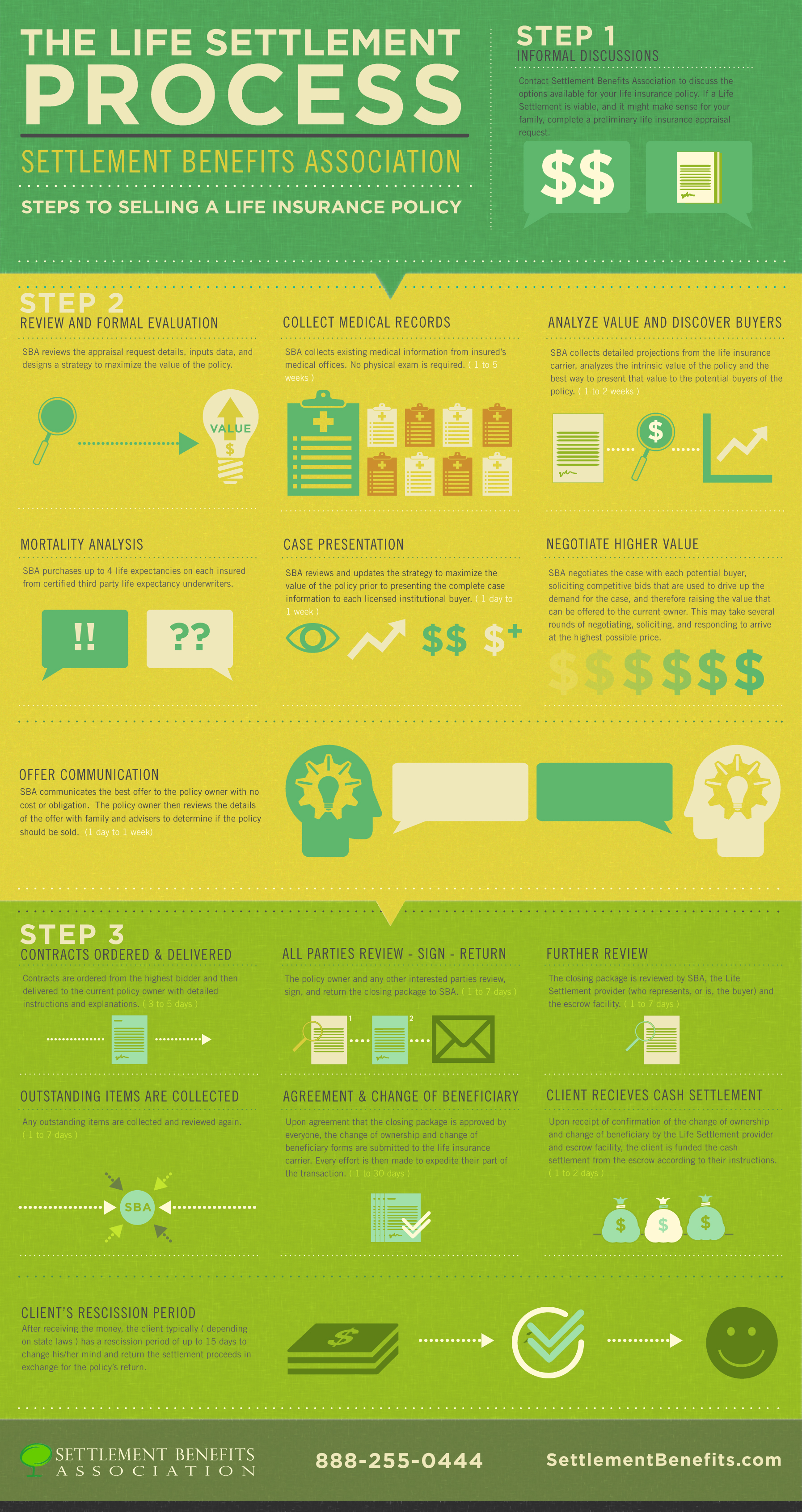 Explore the steps to sell a life insurance policy infographic.